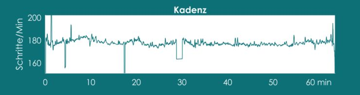 evalu Diagramme Kadenz